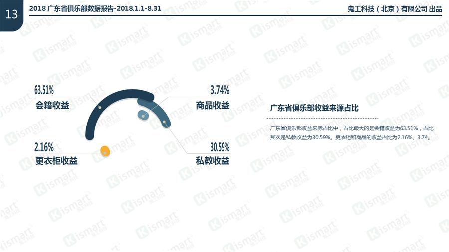 2018广东省健身健身房收益来源占比