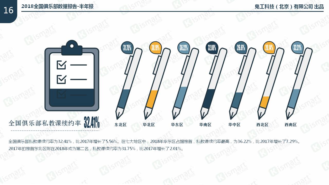 全国俱乐部私教课续约率32.41%