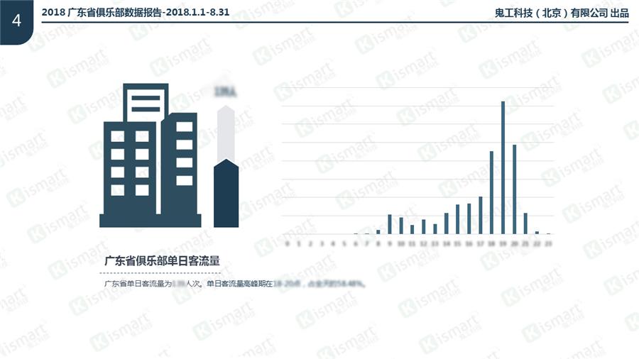 2018广东省健身房单日客流量数据报告
