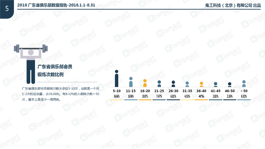 2018广东省健身房会员锻炼次数比例