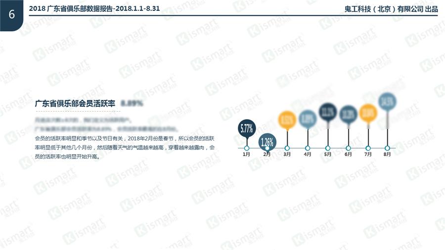 *图为2018广东省健身房会员活跃率