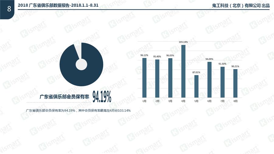2018广东省健身房俱乐部会员保有率94.19%