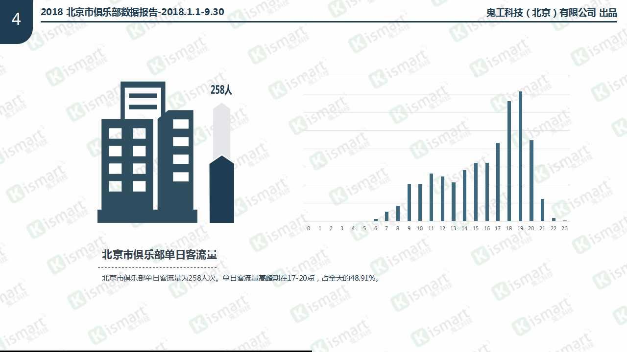2018北京市俱乐部数据报告