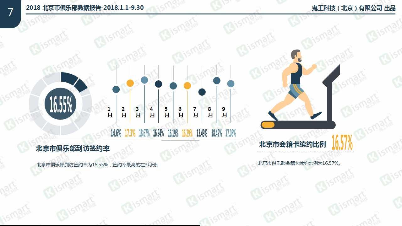 北京市俱乐部会员锻炼次数比例